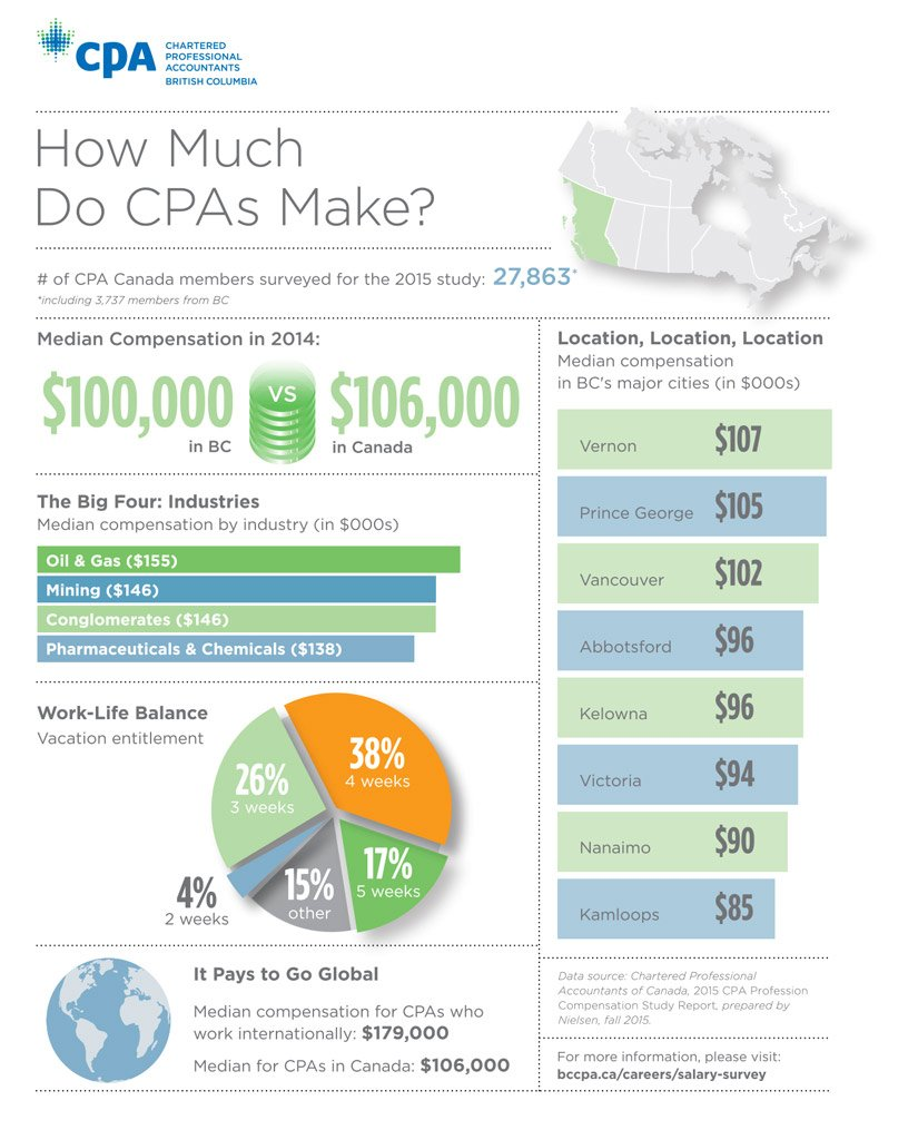 How Much Do CPAs Make? - Infographic