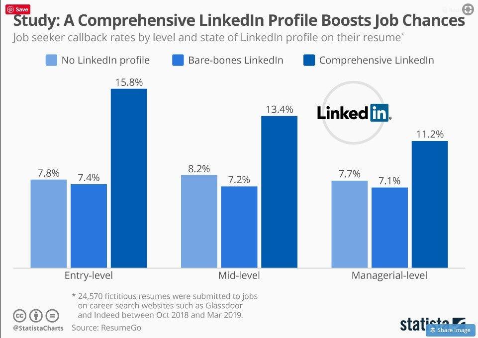 LinkedIn Profile, The Mason Group,